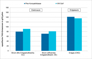 Spezifische Treibhausgasemissionen aus dem Fahrzeugbetrieb für Erdgas-Pkw und mit Erdgasstrom betriebenen Elektroautos für verschiedene Kraftwerkstypen (einschließlich der Emissionen aus der Vorkette), Quelle: Öko-Institut