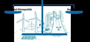 Sozialpolitik und Klimapolitik müssen zusammen gedacht und geplant werden. Quelle: Öko-Institut