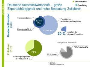 Deutsche Automobilwirtschaft - große Exportabhängigkeit und hohe Bedeutung der Zulieferer