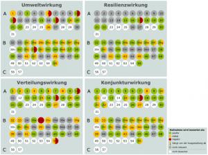 Gesamtbewertung des Konjunkturberichts aus ökologischer Sicht. Quelle: Öko-Institut