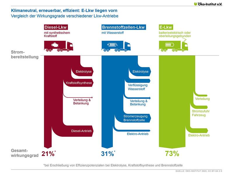 Klimaneutral, erneuerbar, effizient: E-Lkw liegen vorn