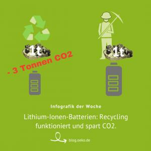 Infografik: Batterie-Recycling spart CO2. Quelle: Öko-Institut