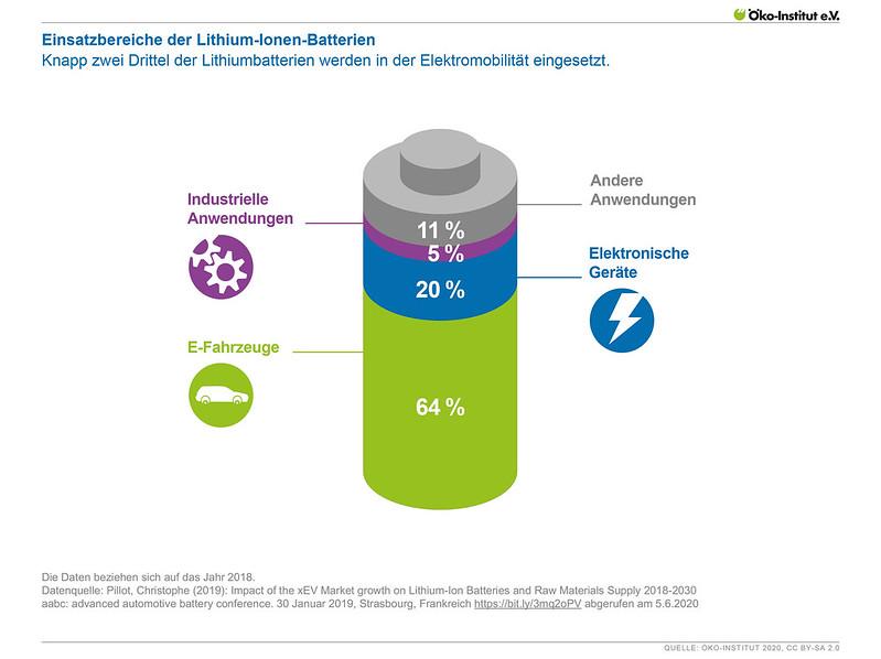 Einsatzbereiche der Lithium-Ionen-Batterien