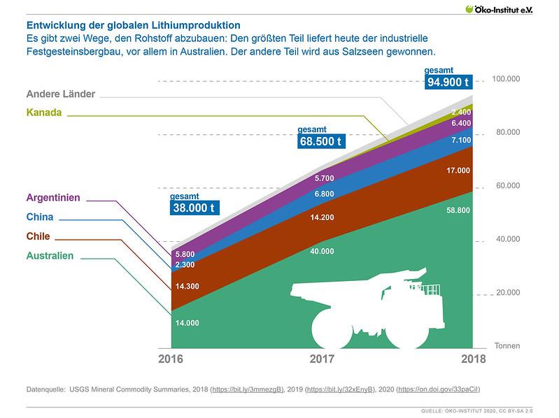 Entwicklung der globalen Lithiumproduktion