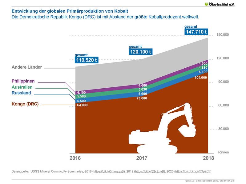Entwicklung der globalen Primärproduktion von Kobalt