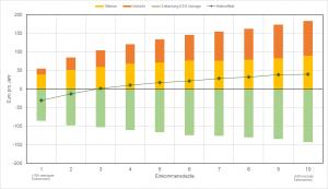 CO2-Preis-Auswirkungen-Einkommensgruppen, Quelle: Öko-Institut
